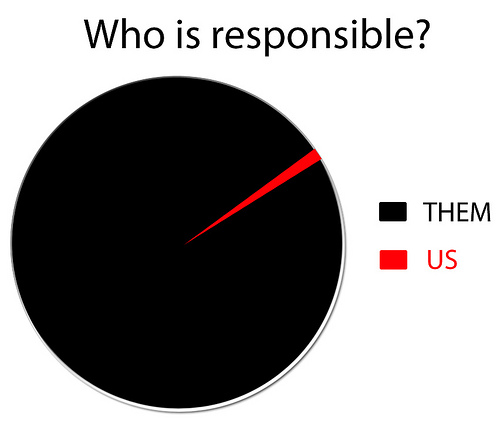 "A pie chart. Above the pie chart, it reads ""Who is responsible?"" The two choices are ""Them"" and ""us."" ""Them"" takes up the vast majority of the pie chart. ""Us"" is only a small sliver."