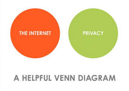 "A chart labeled ""A helpful Venn diagram."" There is an orange circle on the left labeled ""The Internet"" and a green circle on the right labeled ""privacy."" They do not overlap whatsoever."