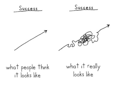 two pictures. Success: What People think it looks like. The picture on the left is a straight line. On the left it says Success: What it really looks like. It's a very convoluted line with lots of twists and turns.