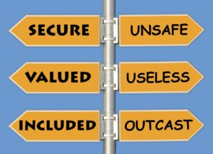 it's a sign post. 3 signs are pointing to the left: secure, valued, included. 3 signposts are pointing to the right: unsafe, useless, outcast