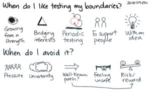 """Text reads """"When do I like testing my boundaries?"""" Below this are several simply illustrated concepts. They are """"growing from a strength,"""" """"bridging interests,"""" """"periodic testing,"""" """"to support people,"""" and """"with an idea."""" Below this is a second question: """"When do I avoid it?"""" Below this are several simply illustrated concepts. They are """"pressure,"""" """"uncertainty,"""" """"well known path?,"""" """"feeling unsafe,"""" """"risk/reward."""" There's an additional arrow drawn underneath """"well-known path?"""" and """"risk/reward"""" connecting the two concepts."""
