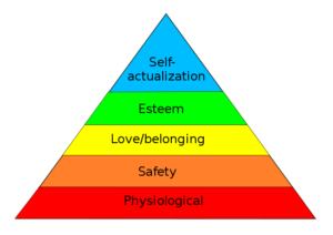 "a pyramid with 5 layers. Bottom layer is labeled ""Physiological,"" Next layer up is labeled ""safety."" Next layer up is labeled ""love/belonging. Next layer up is labeled ""esteem."" Top layer is labeled ""self-actualization"""