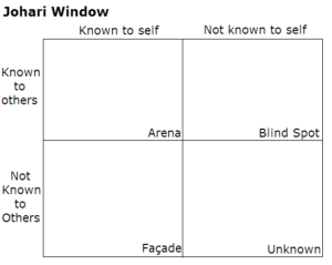 "it is a diagram known as the Johari window. There are four boxes. Along the top are the labels ""known to self"" and ""not known to self"". Along the left side are the labels ""known to others"" and ""not known to others."" The box that is known to self and known to others is labeled ""arena."" The box that is known to others but not known to self is labeled ""blind spot."" The box that is not known to others and known to self is ""facade."" the box that is not known to self and not known to others is labeled ""unknown."""